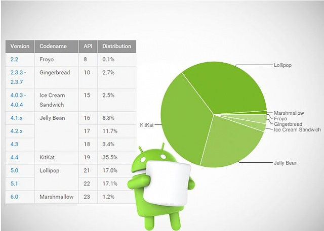 Marshmallow distribution figures (and older Android versions) Feb 2016-capture.jpg