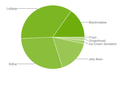 After Lollipop & Marshmallow being snubbed by the majority, how is Nougat going to fare?-untitled-picture.png