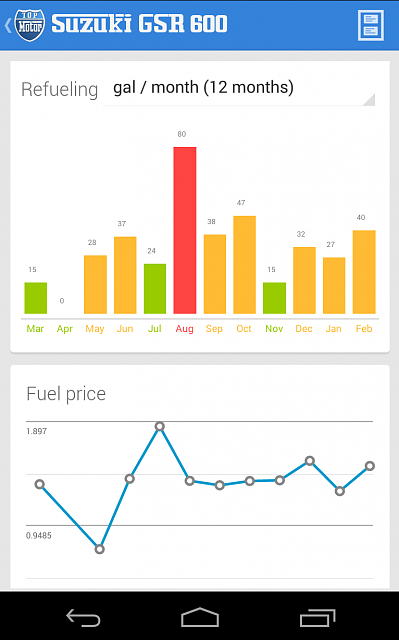 Top Motor [FREE] New APP for your vehicle-grafica-barra.png