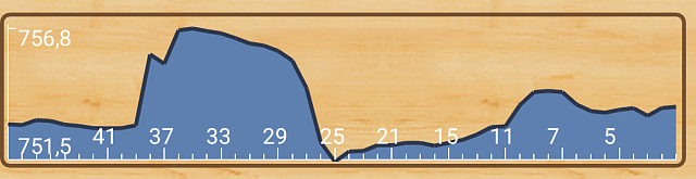 μBarometer - ыimple, useful and nice barometer-no_filter_graph.png