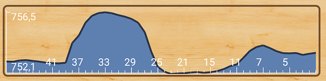 μBarometer - ыimple, useful and nice barometer-filter_05_graph.png