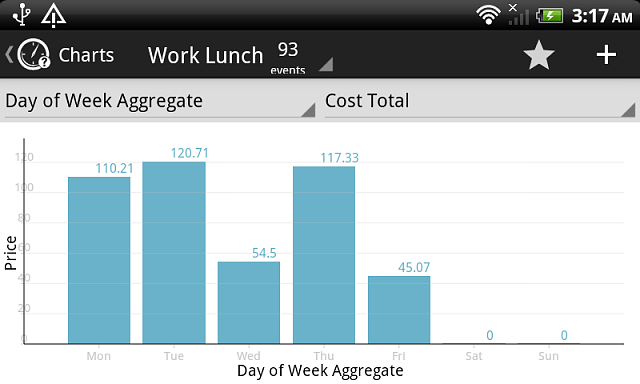 [APP][2.2+] WhenDidI - Audit your life-charts_aggregate.png