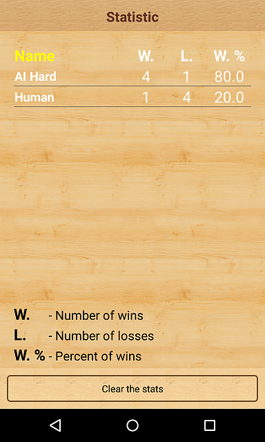 [FREE][GAME] Wolves and Goat - a logical game for two players-stats.png