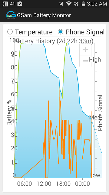 Gsam Battery Monitor / GS3 / Erratic phone signal / Sprint-2014-08-15-08.02.55.png