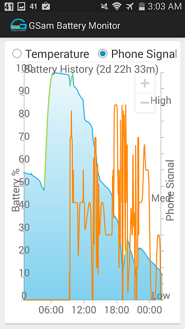 Gsam Battery Monitor / GS3 / Erratic phone signal / Sprint-2014-08-15-08.03.32.png