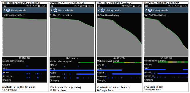 Galaxy Note 3 drastic battery drain while on international roaming-screen-shot-2014-08-18-6.25.21-pm.png