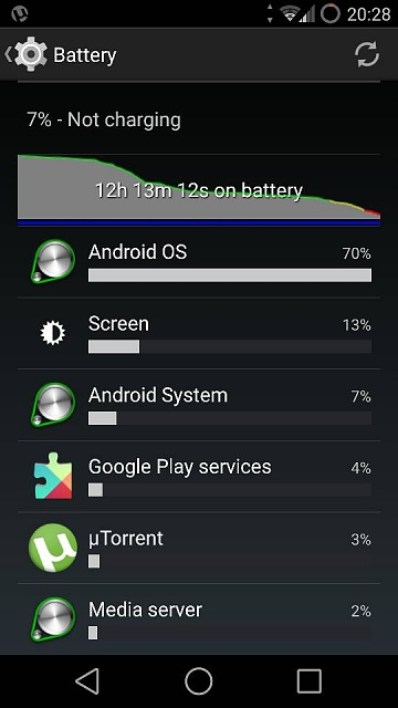 Battery drain problems - Android OS 70% + ?!-1728.jpg