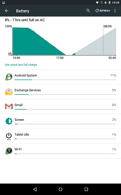 Why is my tablet awake when the screen is off?-screenshot_2015-05-07-19-29-18.png