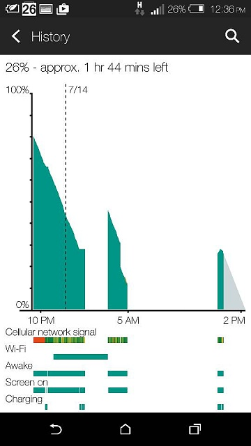 Android Os and Kernel Draining my battery - Lollipop update (5.0.1) -  HTC ONE M8-8193.jpg