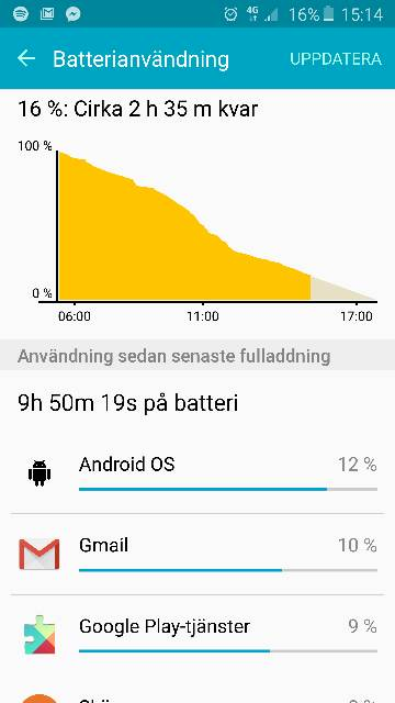 Why is my battery life bad on my s6 edge?-392.jpg
