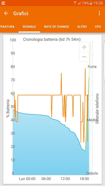 Why is my Galaxy S6 edge plus's battery draining so fast