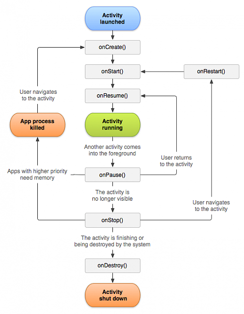 What are the life cycle methods of android activity?-android-activity-lifecycle.png