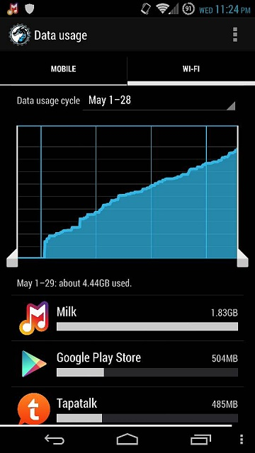 How much data do YOU use on WiFi?-uploadfromtaptalk1401344822389.jpg