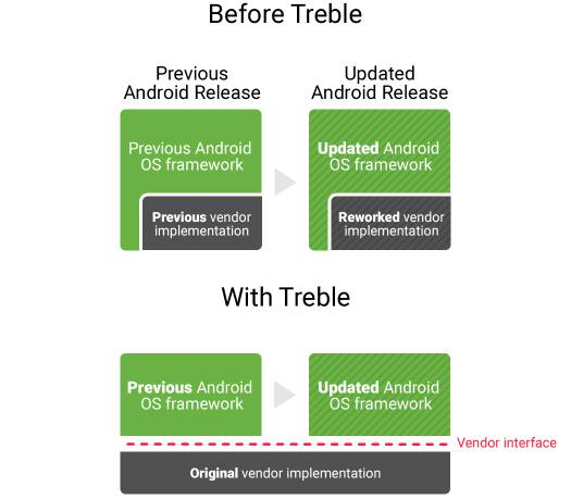 How Google's Project Treble Could Speed Up Sluggish Android Updates-treble.jpg