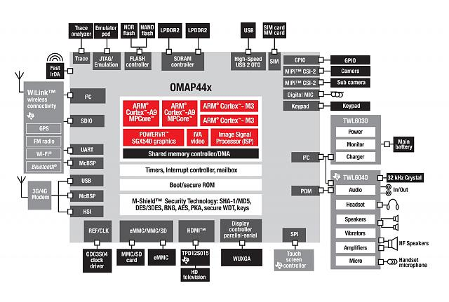Does the Nexus 4 have LTE, but Google chose to disable it?-omap4460-block-diagram1.jpg
