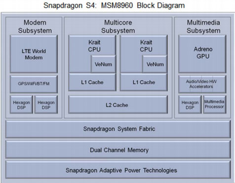 Does the Nexus 4 have LTE, but Google chose to disable it?-msm8960-block-diagram.jpg