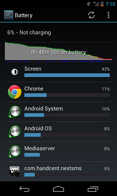 -------Nexus 4 Battery Life (Horrible, Major drainage!)--------overallbattery.png