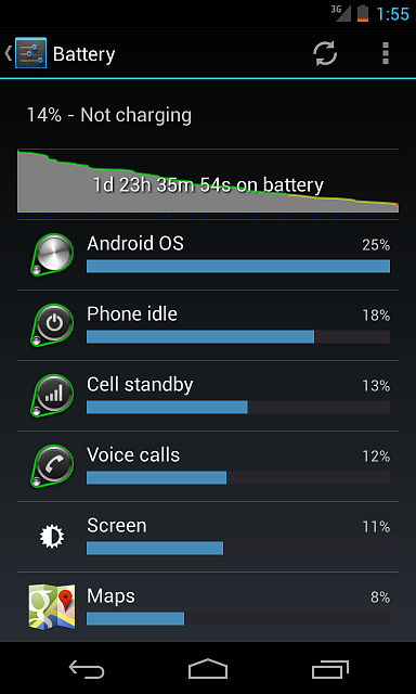 -------Nexus 4 Battery Life (Horrible, Major drainage!)--------battery-life-after-3-conditioning-cycles.png