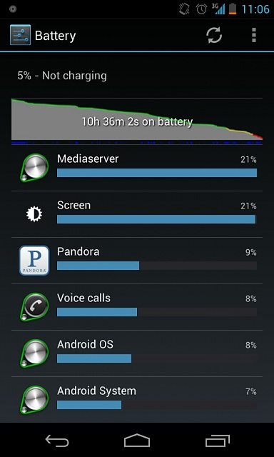 -------Nexus 4 Battery Life (Horrible, Major drainage!)--------uploadfromtaptalk1354944071770.jpg