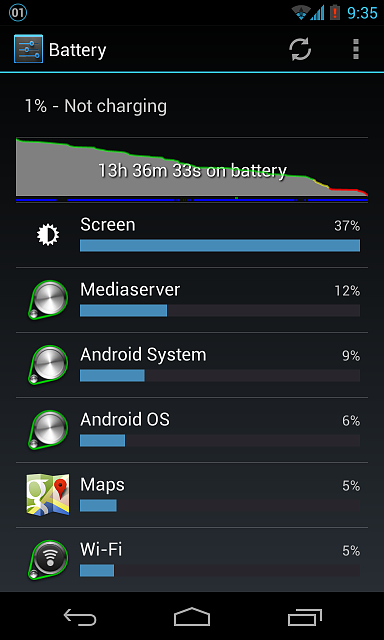 The so called Nexus 4 battery woes-2012-12-27-21.35.50.png