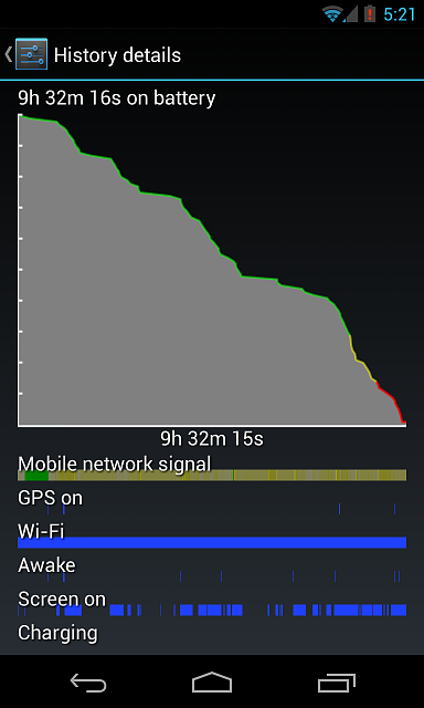 The so called Nexus 4 battery woes-s1.png