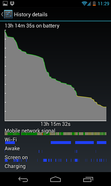 The so called Nexus 4 battery woes-batterylife3.png
