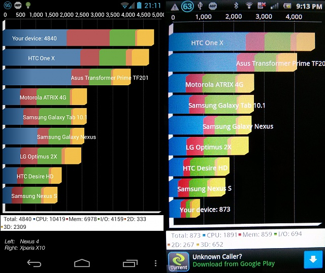 Google Nexus 4 First Impressions/Reviews-benchmark-comparison.jpg