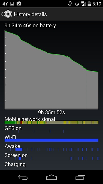Nexus 5: Battery Very Inconsistent - What's the culprit?-oluentg.jpg