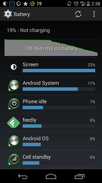 Please Help ! Android System Battery Drain on Nexus 5 after KitKat 4.4.2 update-screenshot_2014-02-17-14-38-58.jpg