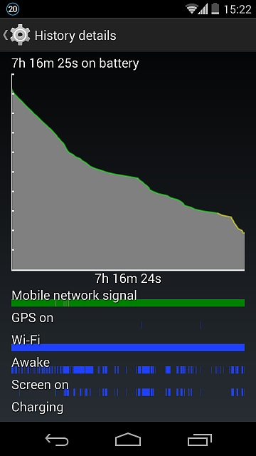 Please Help ! Android System Battery Drain on Nexus 5 after KitKat 4.4.2 update-screenshot_2014-04-15-15-22-06.jpg