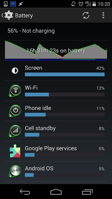 Nexus 5 Battery Life okay until last week!? (4.4 holdout)-screenshot_2014-05-03-10-20-03.jpg