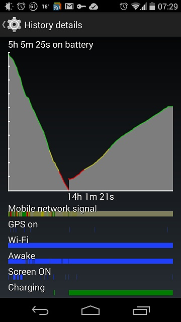 What can I do about my Nexus 5 battery life?-screenshot_2014-07-24-07-29-49.jpg