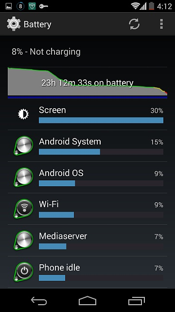 Probably the best day of battery life I've had with my N5...-screenshot_2014-08-01-16-12-50.jpg