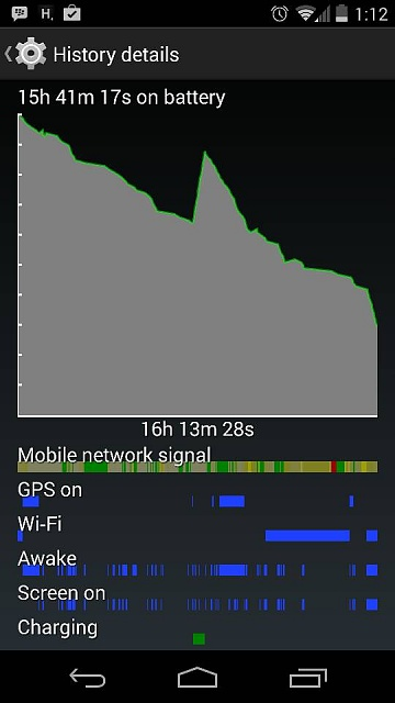 Nexus 5 battery 43%! Average 20% drain per hour!-4876.jpg