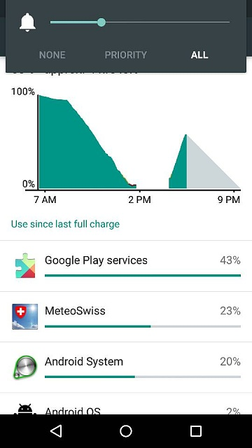 Google Play services battery drain under 5 0 1 - Android Forums at