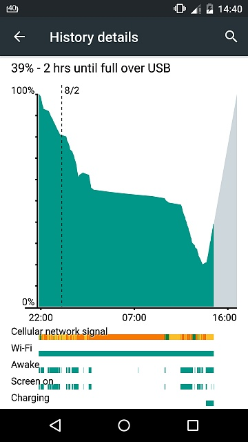 I bought a Nexus 5 last Monday, my battery is draining so fast, what should I do??-screenshot_2015-08-02-14-40-41.jpg