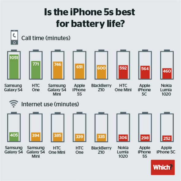 Anyone switch from iPhone 5/5S to Nexus 5? Any regrets?-iphone-5s-5c-battery-life-test.jpg