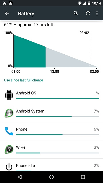 Image result for android battery usage