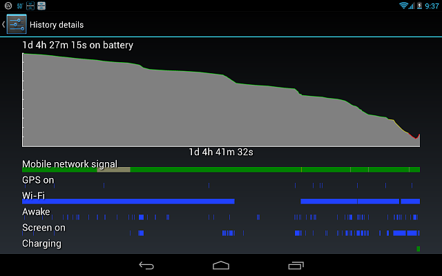 Nexus 7 Poor Battery Life - Page 2 - Android Forums at ...