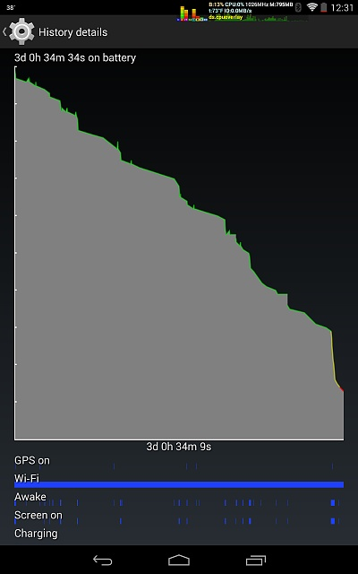 Nexus 7: Strange Battery Graph, wonder if it suggests problem?-screenshot_2014-03-10-12-31-47.jpg