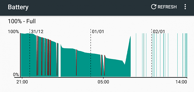 Battery level dives almost to zero intermittently, then (mostly) recovers-3392154854256531237.png