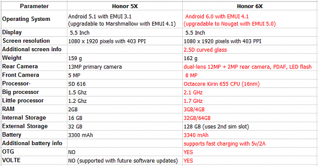 Honor 6X- A Real Upgrade To Predecessor Honor 5X?-xqkchbr.png