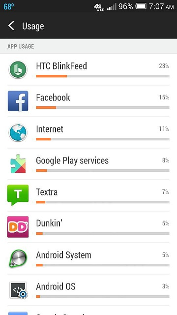 Htc Blinkfeed eating up battery!-1402054688573.jpg