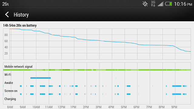 HTC One Battery Life/Stats Discussion-screenshot_2013-04-21-22-16-32.png
