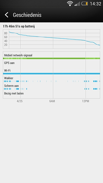 HTC One Battery Life/Stats Discussion-screenshot_2013-04-25-14-32-41.jpg