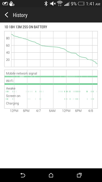 HTC One (M8): Battery Life-battery-life.jpg