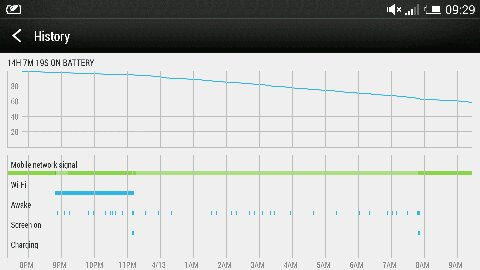 "HTC One battery  problem.constant  Intermittent ""Awake""  when screen is off-5.jpg"