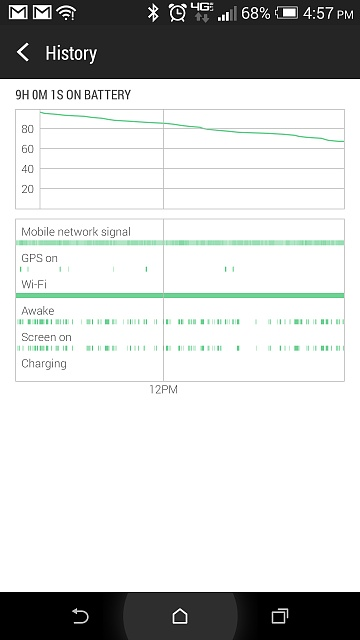 HTC One (M8): My battery life sucks what's wrong?-2014-04-14-21.57.17.jpg