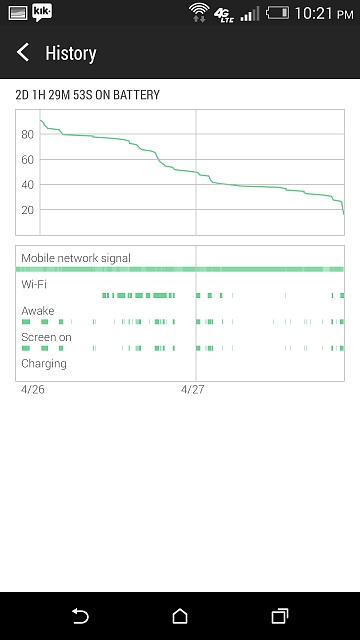 Still not satisfied with my battery life (HTC one m8)-screenshot_2014-04-27-22-21-14.jpg