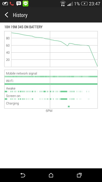 HTC one M8 battery drain from 40-60% to 0% in seconds-screenshot_2014-06-04-23-47-12.jpg